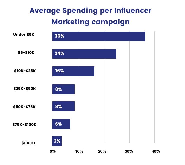 Average-Influencer-Marketing-Costs